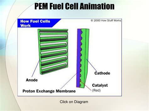 PPT - Fuel Cells PowerPoint Presentation, free download