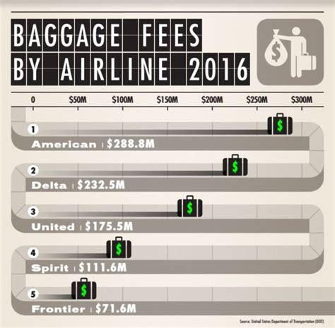 Airlines Collected More Than $1 Billion in Baggage Fees