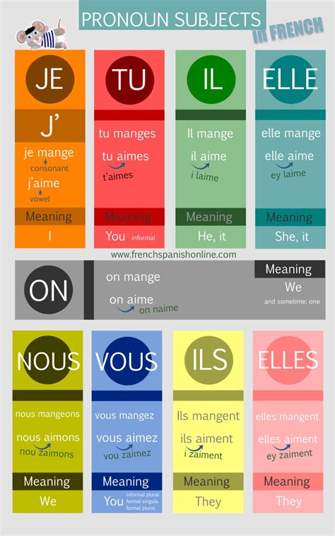 French Subject Pronouns | Learn French Online
