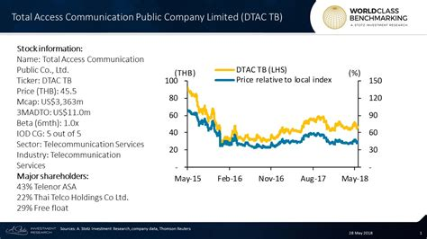 Growth Has Started to Pick Up at Thai Telecom Operator DTAC