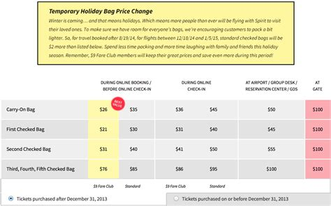 Baggage Fees to Increase by Spirit Airlines During the