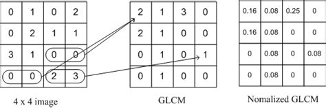Gray level co-occurence matrix · ImageFeatures