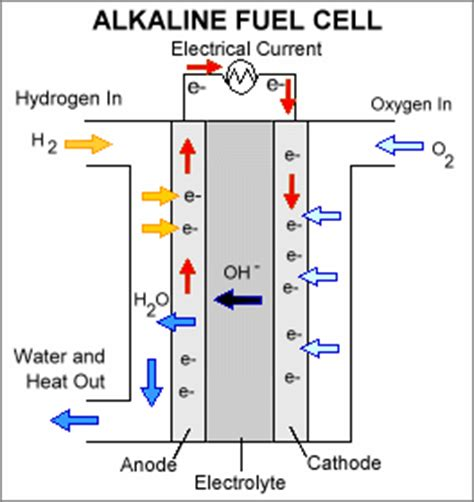 Types of Fuel Cells | Department of Energy
